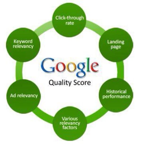 google quality score diagram